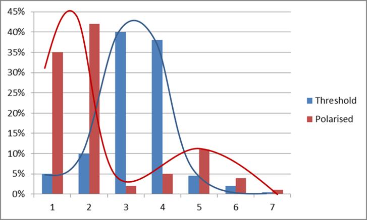 b6fb2630683 1 Threshold vs. Polarised